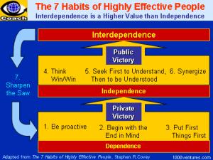 habits_effective7